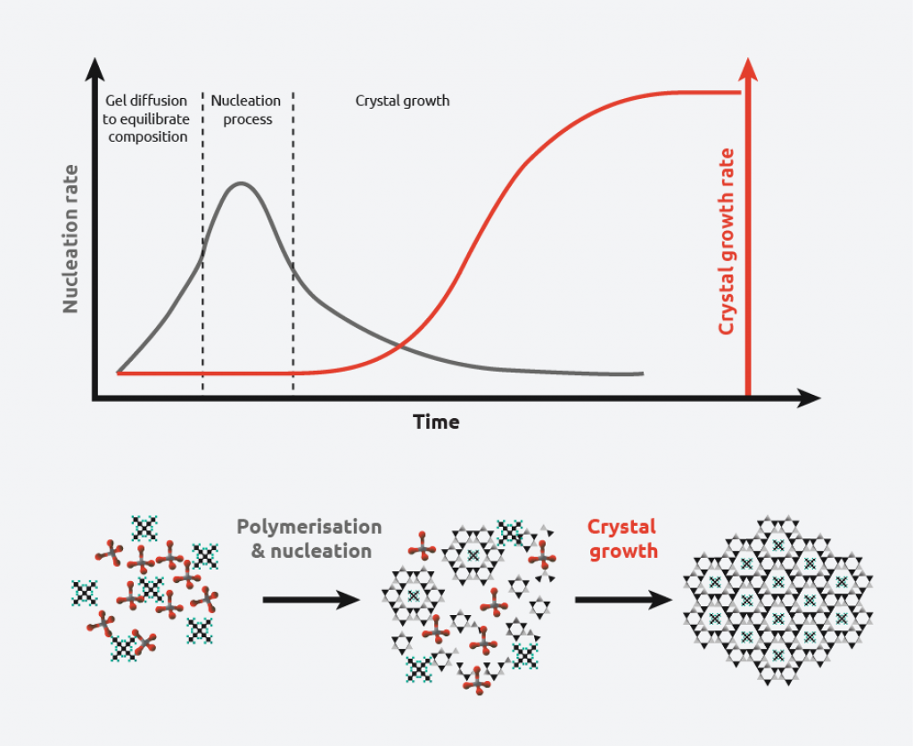 The crystallization process - crystal growth rate vs. nucleation rate - Syrris