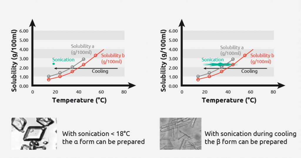 Crystallisation and Sonocrystallisation reproducibility - Syrris