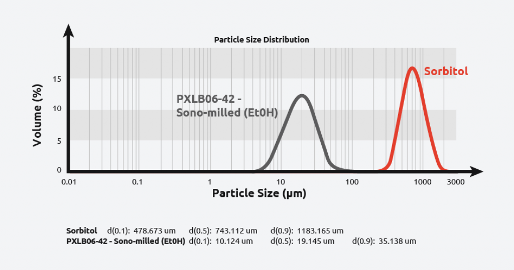 Sonocrystallisation sonomilling of Sorbitol Graph - Syrris
