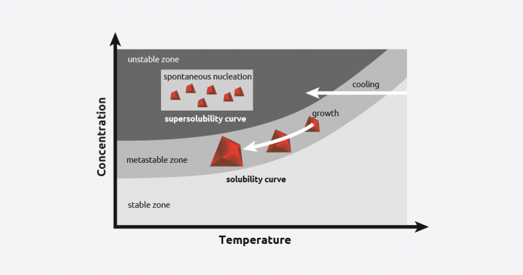crystallization solubility curve