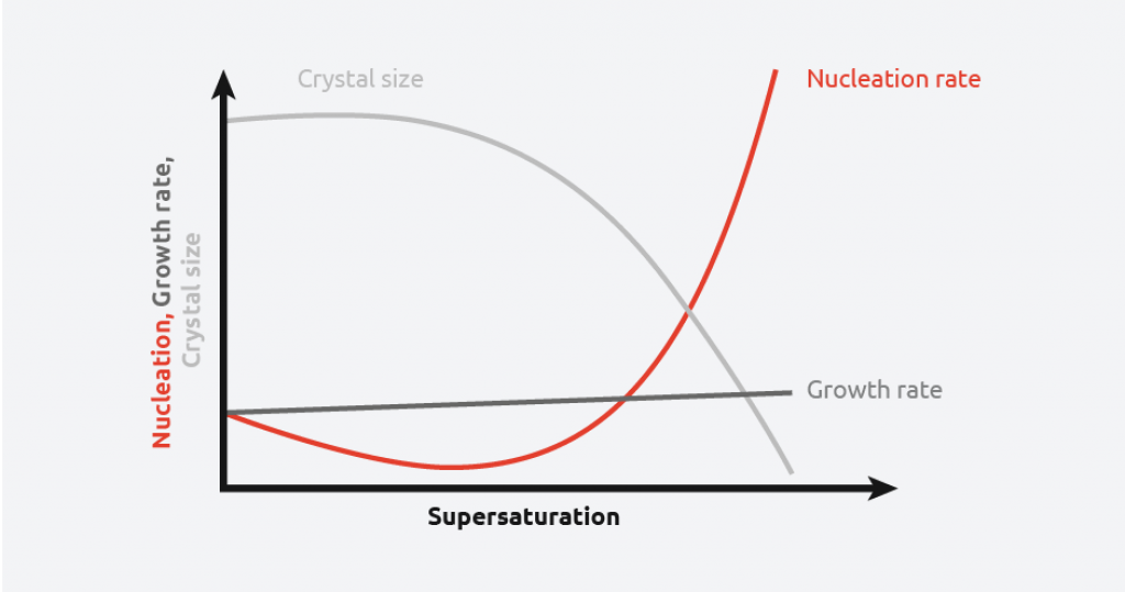Nucleation, growth rate, and crystal size