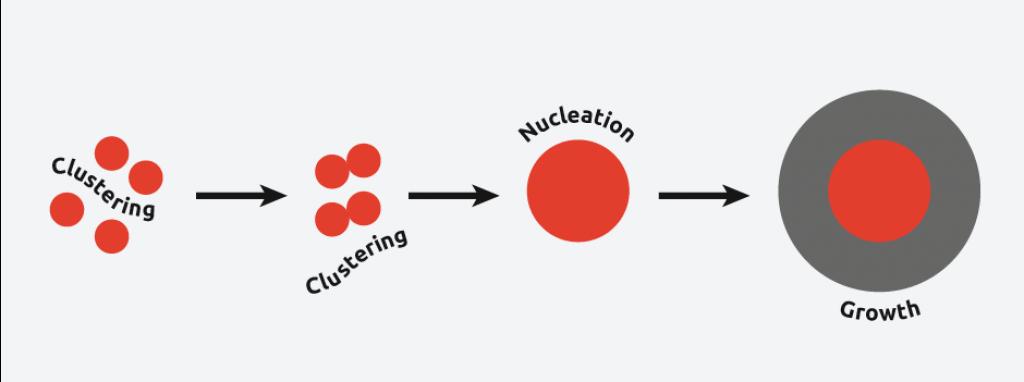 An image demonstrating the sonocrystallisation process