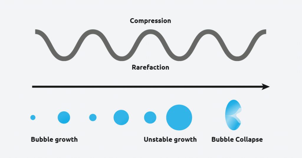 The Sonocrystallization Process - compression and rarefaction - Syrris