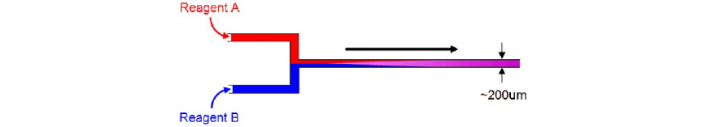 Laminar Flow Mixing in Syrris Micro Reactors