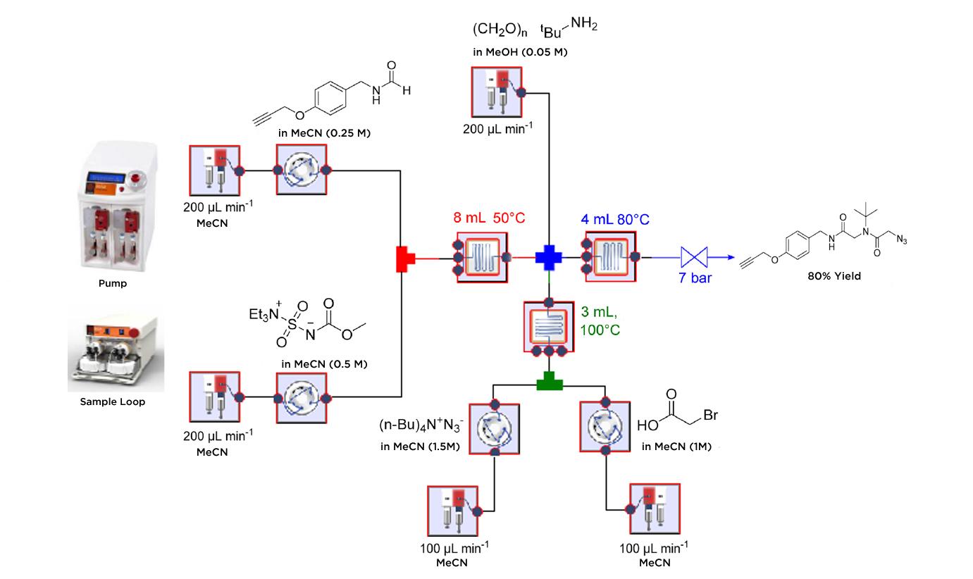 An ugi multicomponent azide alkyne cycloaddition approach for Multi generational product plan