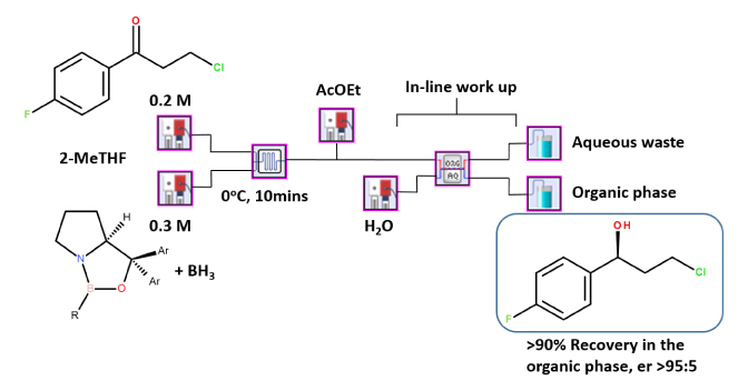A convenient enantioselective CBS-reduction of arylketones in flow-microreactor systems
