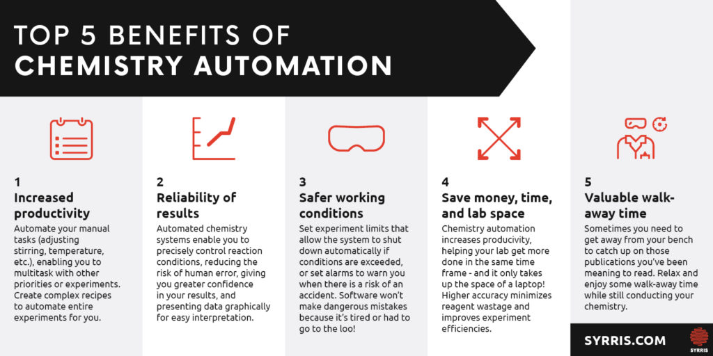 Top 5 Benefits of Chemistry Automation Infographic - Syrris
