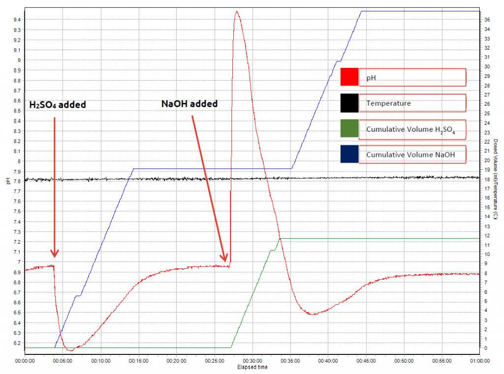 Syrris Atlas Syringe Pump pH control graph