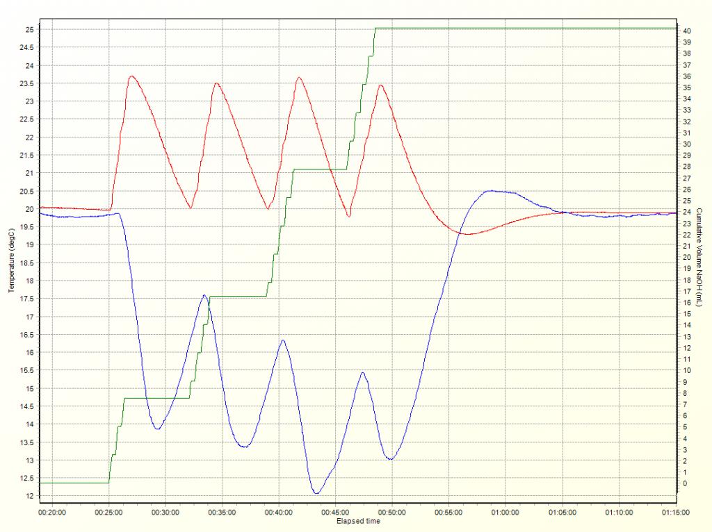 Syrris Atlas Syringe Pump temperature-dependent dosing graph