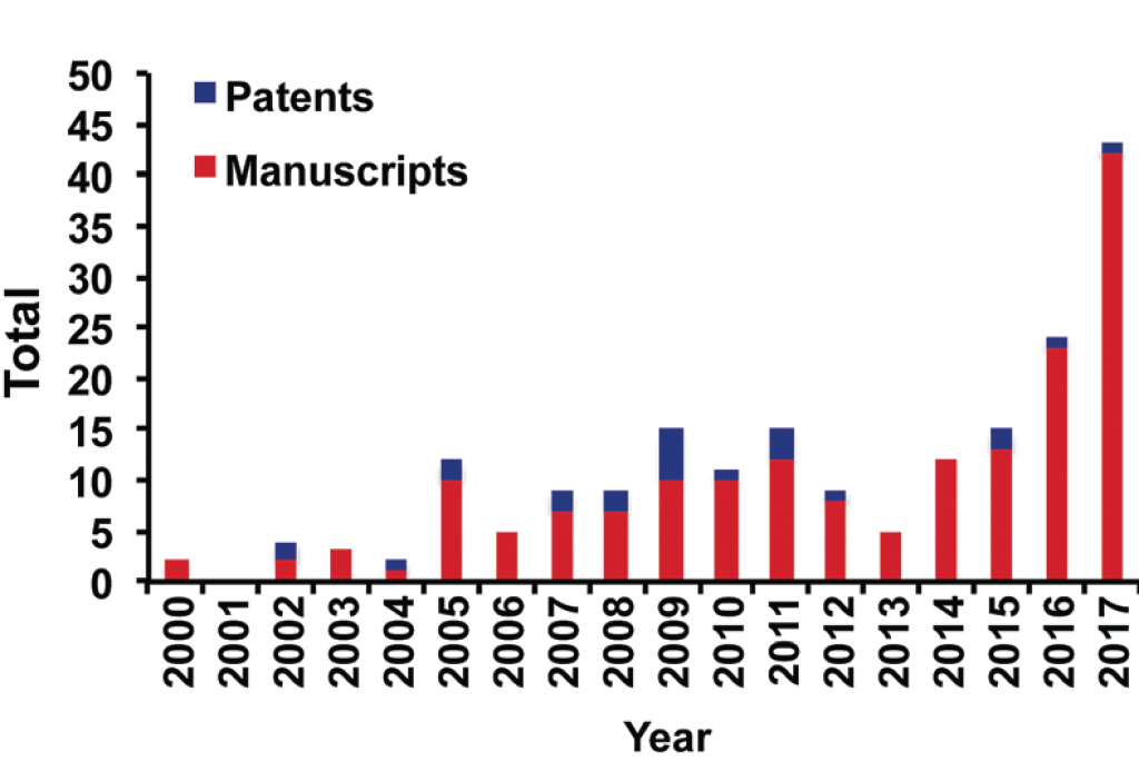 A graph showing the sharp rise in patents and manuscripts referencing the use of continuous flow chemistry techniques in recent years