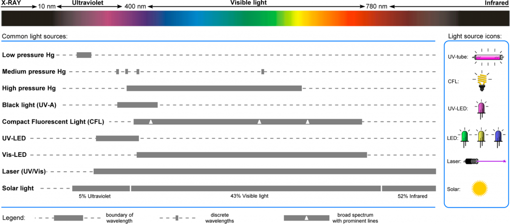 Figure 1 – Emission Spectra of Common light sources used for Photochemical Applications<sup>1</sup>