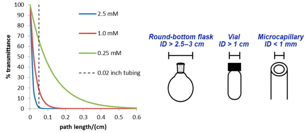 Figure 2 – Attenuation of light with the distance of irradiation<sup>4</sup><sup>5</sup>